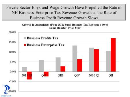 NH business tax revenue growth