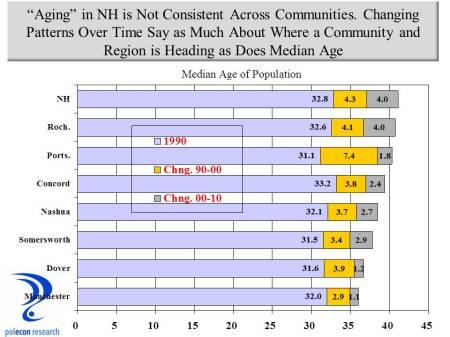 community-median-age