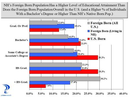 ed-attainment-of-immigrants
