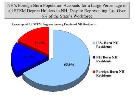 immigrant-pct-of-stem