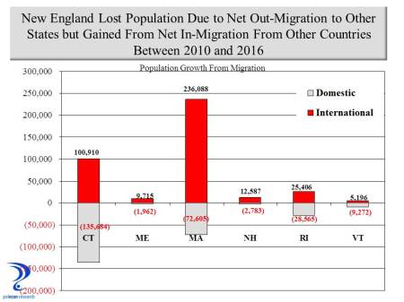 net-migration