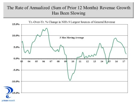 Annualized NH revenues