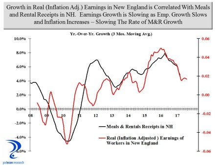 M&R and NE Earnings