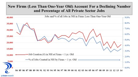 Jobs and % of Jobs