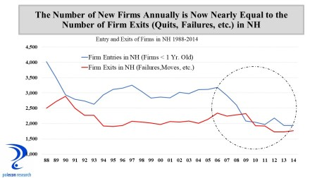 New Firms and Exits