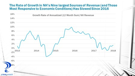 Revenue Growth Rate