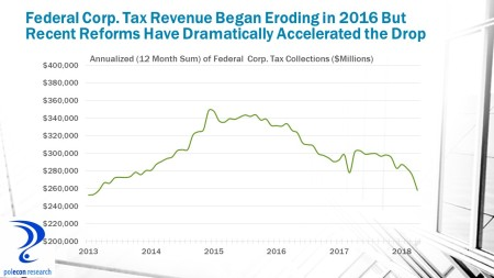 Fed corp tax revenue
