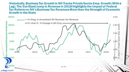 Nh Business Taxes and Emp. Growth