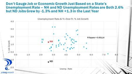 State Unemp. and Job Growth