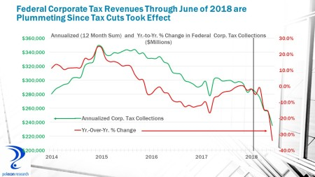 Change in Corp taxes since tax cut