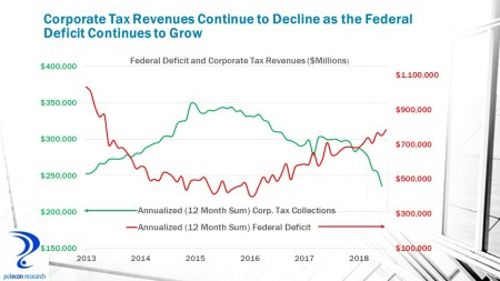 corp taxes and deficit