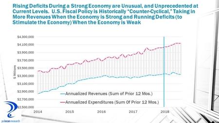 July 2018 Deficit