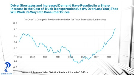 Truck Transportation Prices