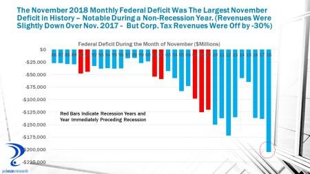 november deficits